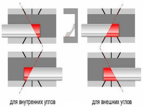 Схема обрезки смежных карнизов