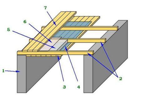 Схема подшивной потолочной системы: 1. Стены бани 2. Балки перекрытия 3. Подшивной потолок 4. Пароизоляция 5. Утеплитель 6. Гидроизоляция 7. Пол чердака