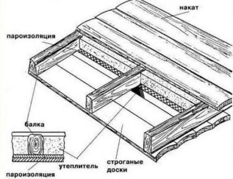 Схема потолочной конструкции
