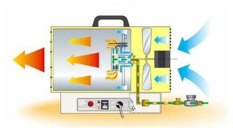Схема работы тепловой пушки