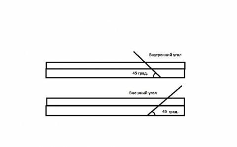 Схема расположения лезвия при резке