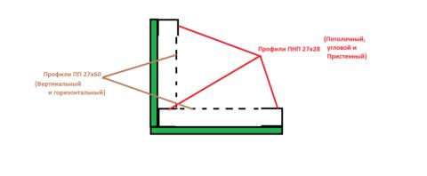 Схема стандартного короба