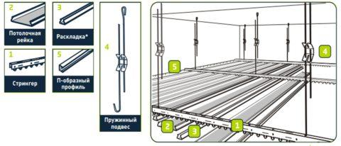 Схема устройства подвесной конструкции реечного потолка