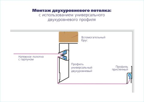 Схематичная структура двухуровневого потолка