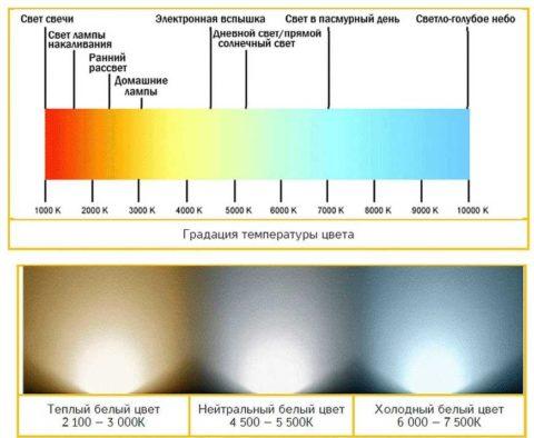 Шкала температуры света