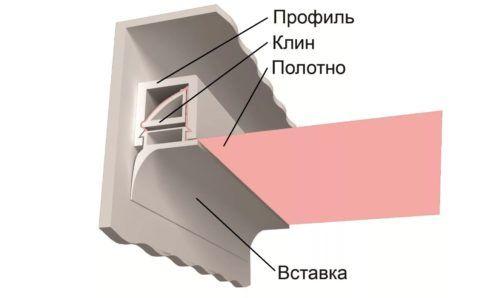 Штапик расклинивается внутри багета, зажимая полотно