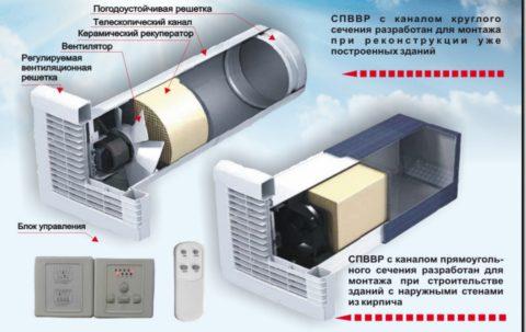 Система приточно-вытяжной вентиляций