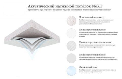 Состав полотна для акустического натяжного потолка