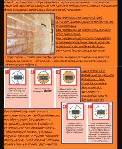 Способы защиты древесины от огня
