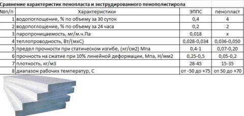 Сравнение характеристик экструдированного пенополистирола и пенопласта