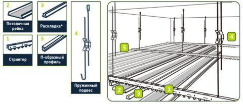 Строение реечного потолка