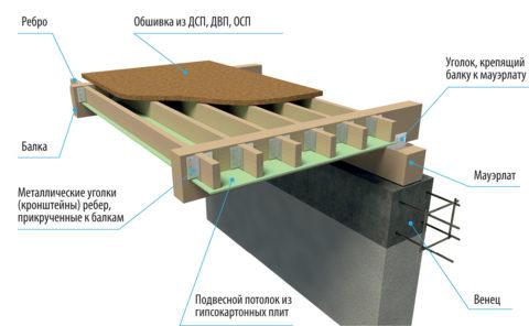 Структура чердачного перекрытия