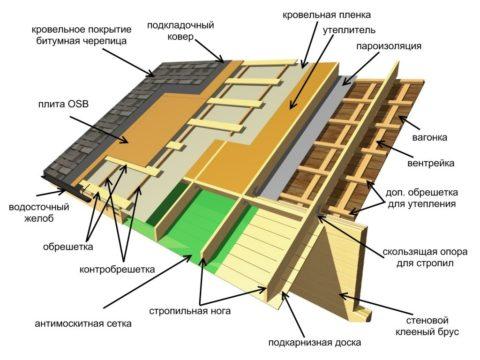 Структура ската кровли, одновременно являющегося потолком мансарды
