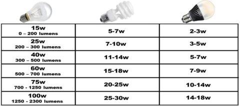 Световой поток и мощность лампы