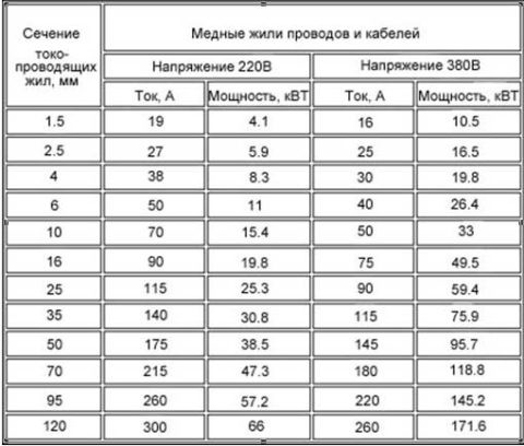 Таблица для подбора сечения жил