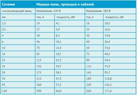 Таблица по подбору сечения проводов