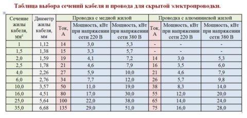 Таблица по подбору сечения проводов, согласно нагрузке