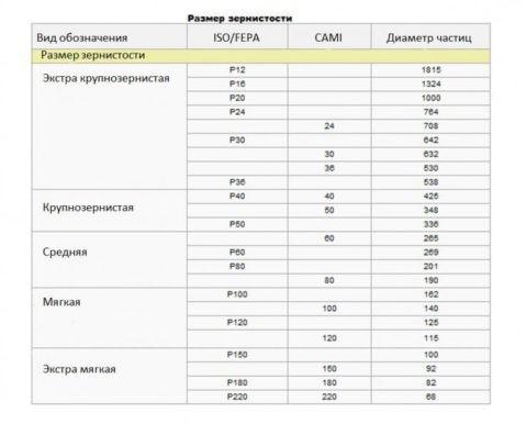 Таблица по подбору зерна наждачной бумаги