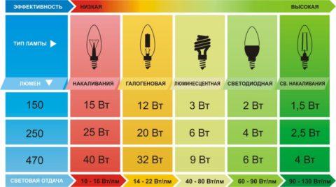 Таблица потребляемой мощности разными лампами