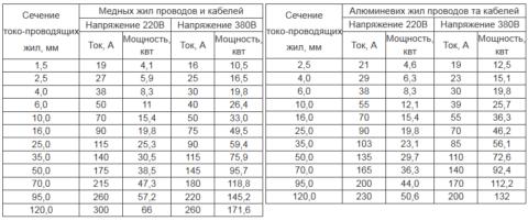 Таблица соотношения сечения для медных и алюминиевых проводов