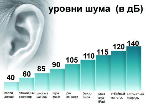 Уровни шума в разных ситуациях