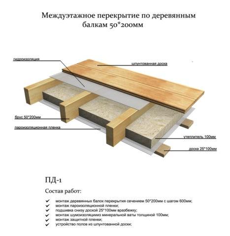Утепленное перекрытие в деревянном доме