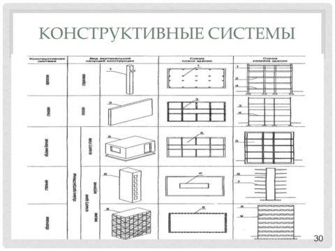 Варианты конструктивных систем