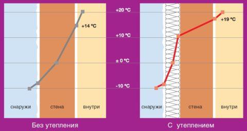 Влияние утепления на положение точки росы