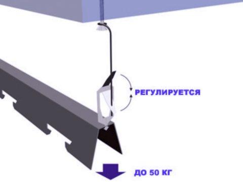 Зафиксируйте и отрегулируйте стрингеры в подвесах