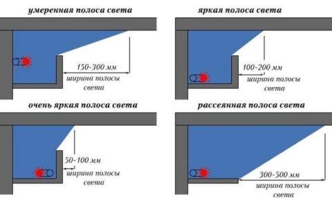 Зависимость света подсветки от места монтажа светодиодной полосы